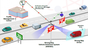 GovComm Wrong Way Vehicle Detection System